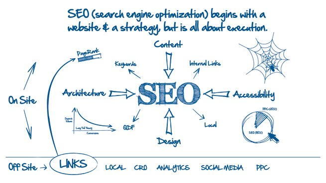 a-importancia-do-seo-no-marketing-digital