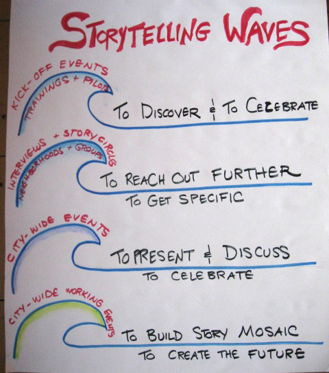 STorytelling Waves