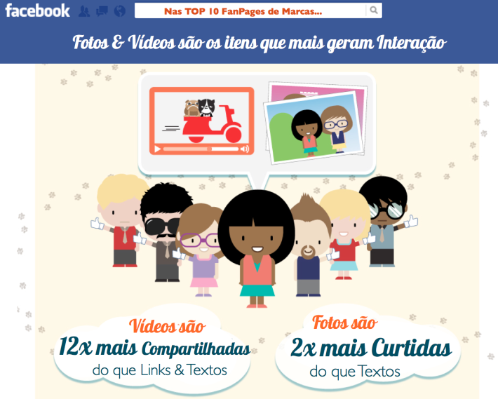 interacao-fotos-videos